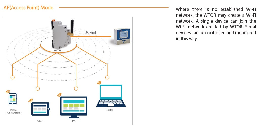 Klemsan ethernet Gateway Access Point mode in UAE